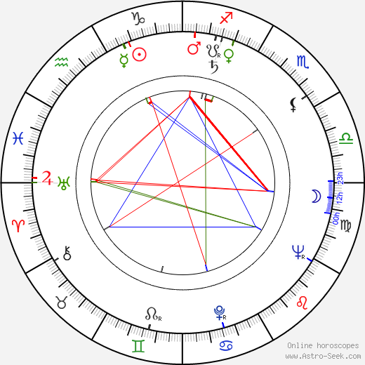 Josef Zeman astro natal birth chart, Josef Zeman horoscope, astrology