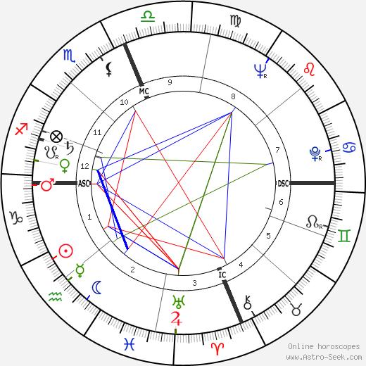 Joyce Nunn день рождения гороскоп, Joyce Nunn Натальная карта онлайн