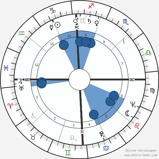 Judith Krantz wikipedia, horoscope, astrology, instagram