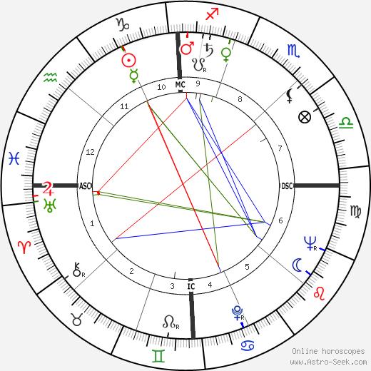 Judith Krantz tema natale, oroscopo, Judith Krantz oroscopi gratuiti, astrologia