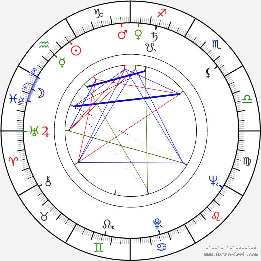 Karl Walter Diess birth chart, Karl Walter Diess astro natal horoscope, astrology
