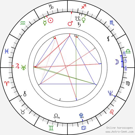 Karol Machata tema natale, oroscopo, Karol Machata oroscopi gratuiti, astrologia