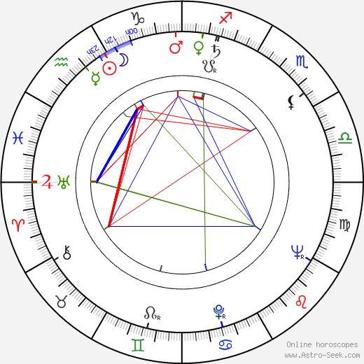 Ludvík Kadleček birth chart, Ludvík Kadleček astro natal horoscope, astrology