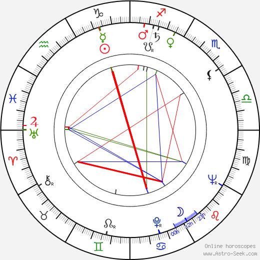 Manole Marcus astro natal birth chart, Manole Marcus horoscope, astrology