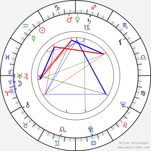 Michael Craig astro natal birth chart, Michael Craig horoscope, astrology