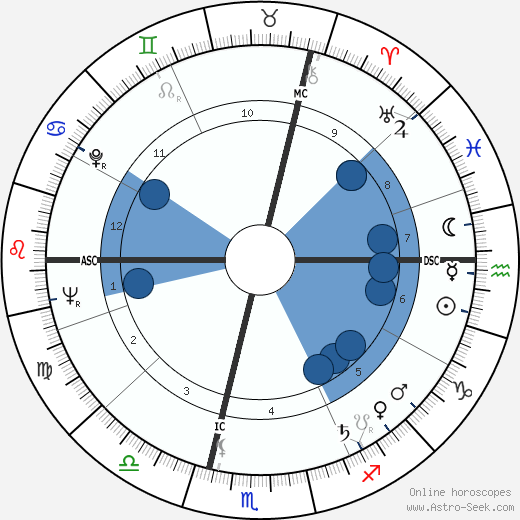 Michel Serrault wikipedia, horoscope, astrology, instagram