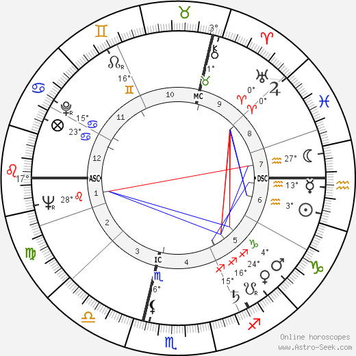 Michel Serrault birth chart, biography, wikipedia 2019, 2020