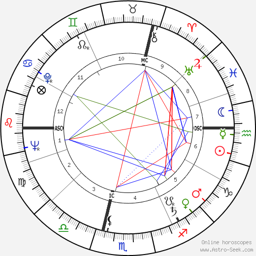 Michel Serrault birth chart, Michel Serrault astro natal horoscope, astrology