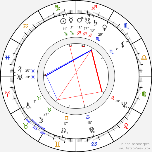 Mihai Paladescu birth chart, biography, wikipedia 2019, 2020
