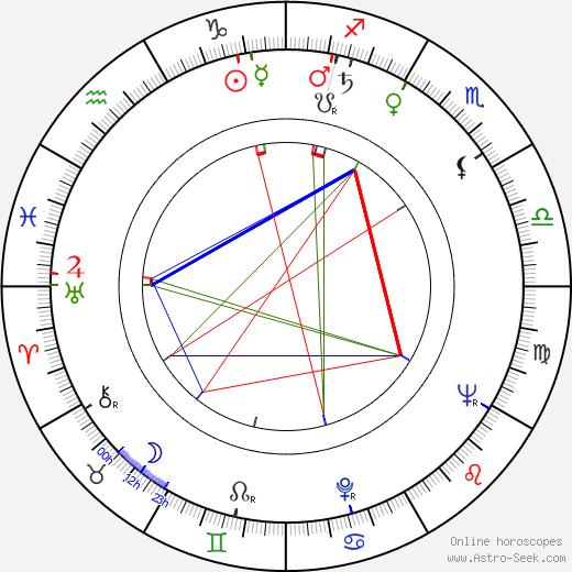 Mihai Paladescu astro natal birth chart, Mihai Paladescu horoscope, astrology