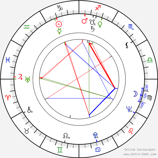 Mitch Ryan astro natal birth chart, Mitch Ryan horoscope, astrology
