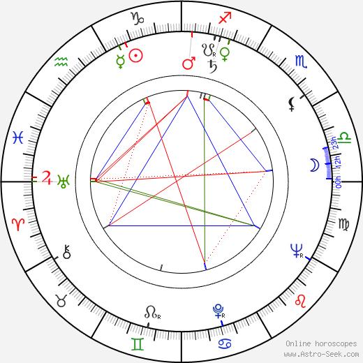 Nicole Jonesco день рождения гороскоп, Nicole Jonesco Натальная карта онлайн