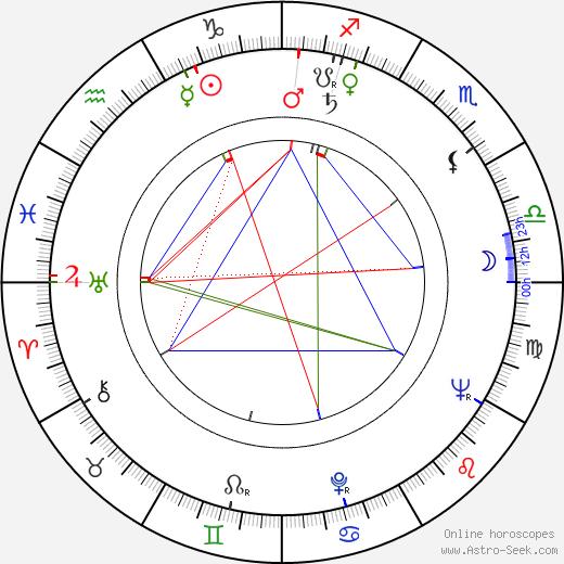 Pentti Salmi день рождения гороскоп, Pentti Salmi Натальная карта онлайн