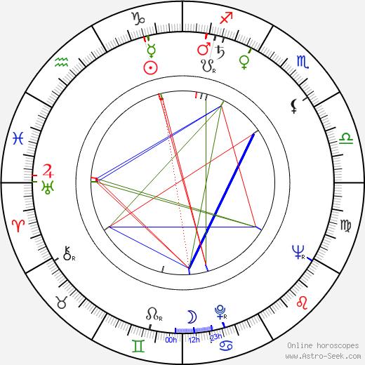 Péter Bacsó birth chart, Péter Bacsó astro natal horoscope, astrology