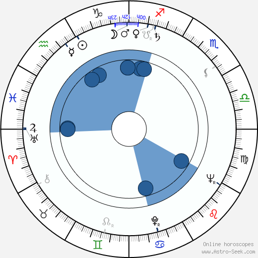 Peter Donat wikipedia, horoscope, astrology, instagram