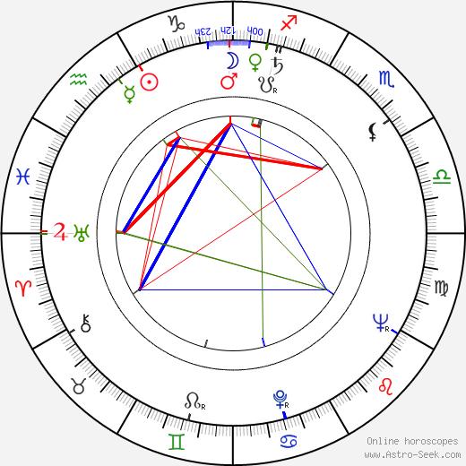 Peter Donat astro natal birth chart, Peter Donat horoscope, astrology