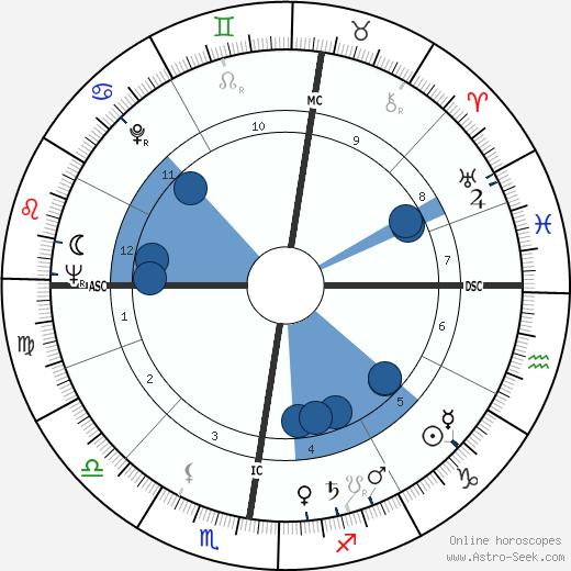 Pierre Garnier wikipedia, horoscope, astrology, instagram