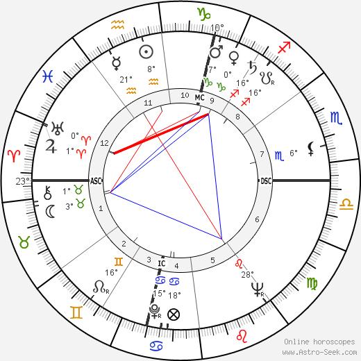 Pierre Tchernia birth chart, biography, wikipedia 2019, 2020