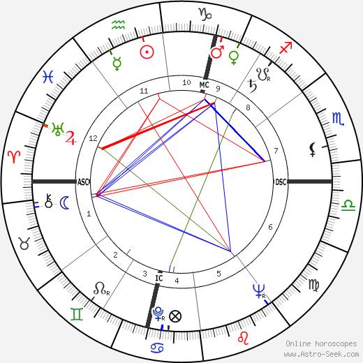 Pierre Tchernia astro natal birth chart, Pierre Tchernia horoscope, astrology