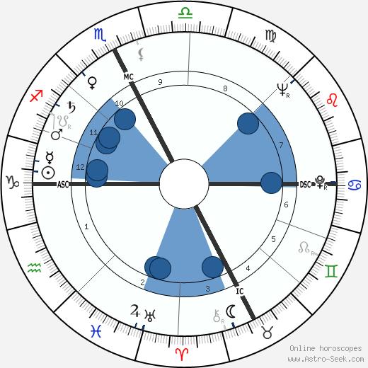 Pietro Broccini wikipedia, horoscope, astrology, instagram