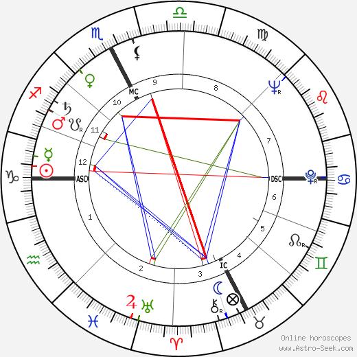 Pietro Broccini tema natale, oroscopo, Pietro Broccini oroscopi gratuiti, astrologia