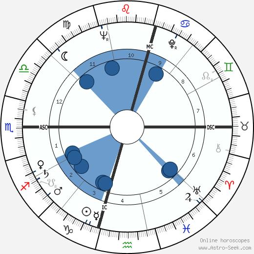 Ray Webb wikipedia, horoscope, astrology, instagram