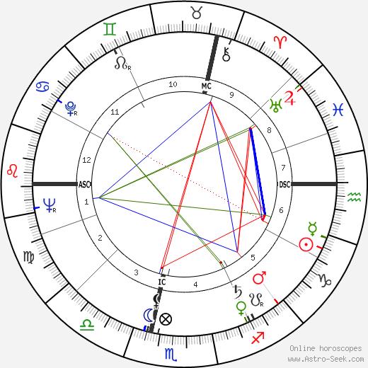 René Vautier день рождения гороскоп, René Vautier Натальная карта онлайн