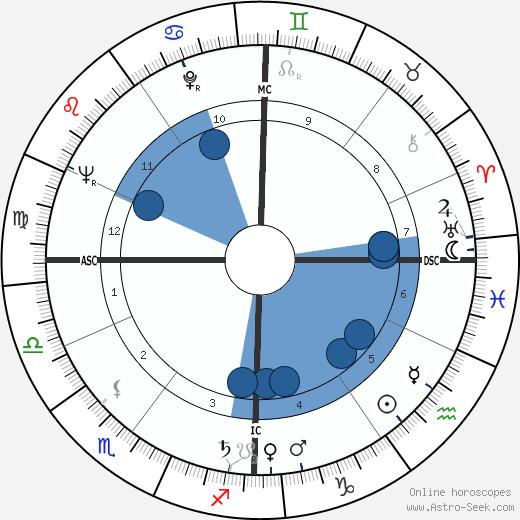 Roger Vadim wikipedia, horoscope, astrology, instagram