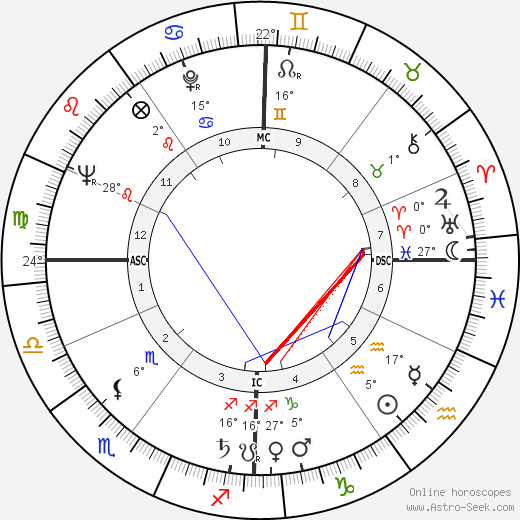 Roger Vadim birth chart, biography, wikipedia 2020, 2021