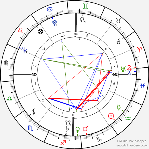 Roger Vadim astro natal birth chart, Roger Vadim horoscope, astrology