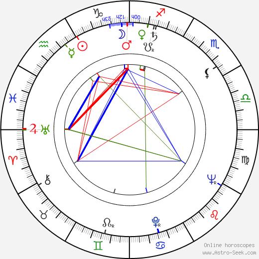 Rudy Boesch tema natale, oroscopo, Rudy Boesch oroscopi gratuiti, astrologia