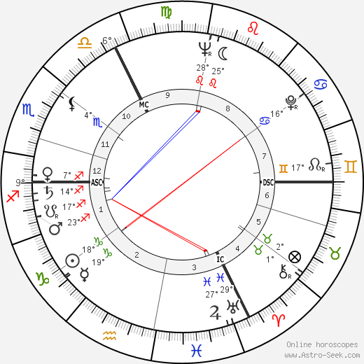 Suzel Fuzeau-Braesch birth chart, biography, wikipedia 2017, 2018