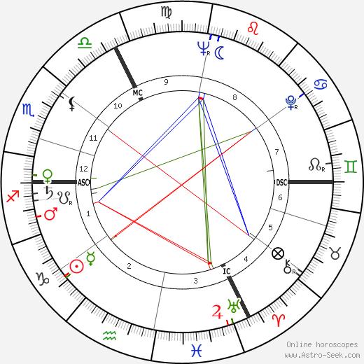 Suzel Fuzeau-Braesch astro natal birth chart, Suzel Fuzeau-Braesch horoscope, astrology