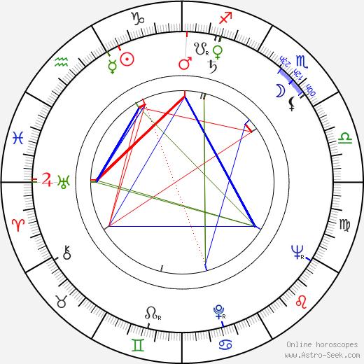 Virgil Calotescu birth chart, Virgil Calotescu astro natal horoscope, astrology