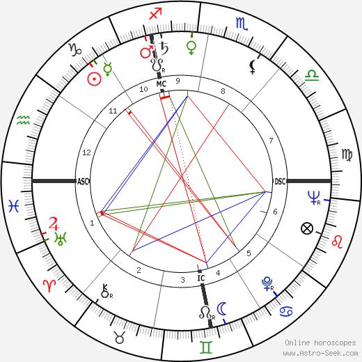 Уолтер Мондейл Walter Mondale день рождения гороскоп, Walter Mondale Натальная карта онлайн