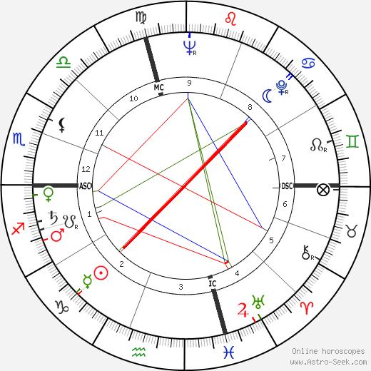 Уильям Питер Блэтти William Peter Blatty день рождения гороскоп, William Peter Blatty Натальная карта онлайн
