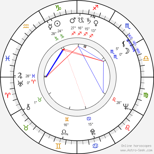 Zdeněk Buchvaldek birth chart, biography, wikipedia 2019, 2020