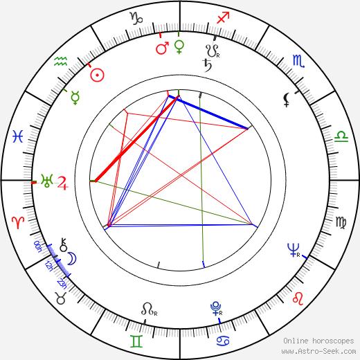 Zdeněk Kopáč день рождения гороскоп, Zdeněk Kopáč Натальная карта онлайн