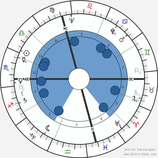 Ardico Magnini wikipedia, horoscope, astrology, instagram