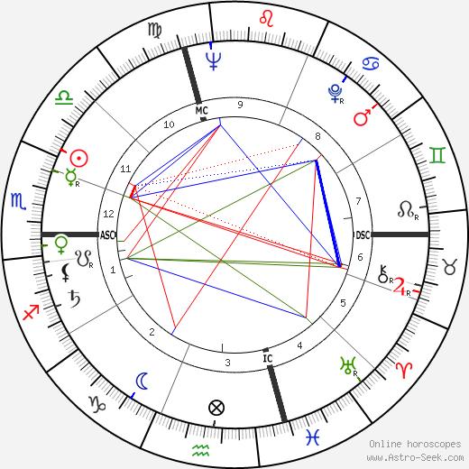 Ardico Magnini tema natale, oroscopo, Ardico Magnini oroscopi gratuiti, astrologia
