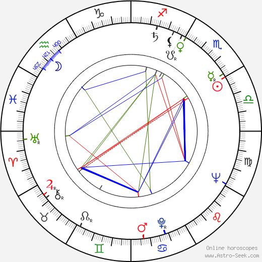 Белла Дарви Bella Darvi день рождения гороскоп, Bella Darvi Натальная карта онлайн