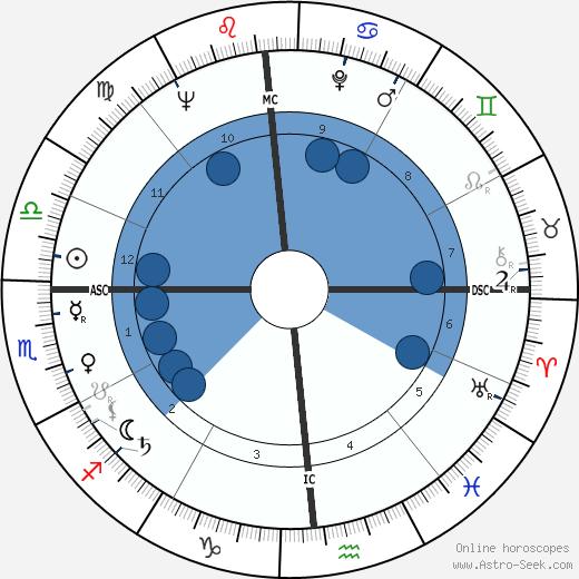 Bobby Walston wikipedia, horoscope, astrology, instagram