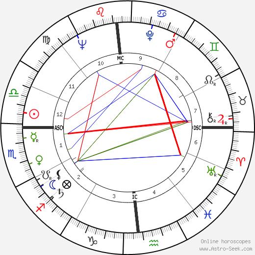 Bobby Walston день рождения гороскоп, Bobby Walston Натальная карта онлайн