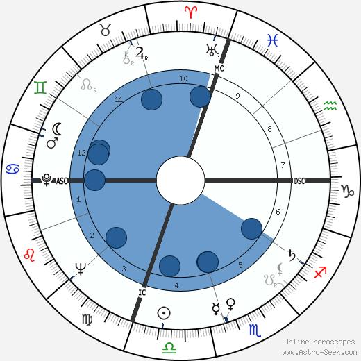Carol Bergé wikipedia, horoscope, astrology, instagram