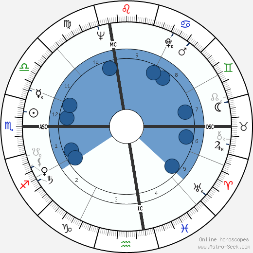 Daniel Nathans wikipedia, horoscope, astrology, instagram