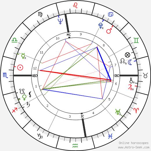 Daniel Nathans tema natale, oroscopo, Daniel Nathans oroscopi gratuiti, astrologia