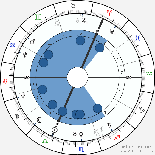 David Wright Young wikipedia, horoscope, astrology, instagram