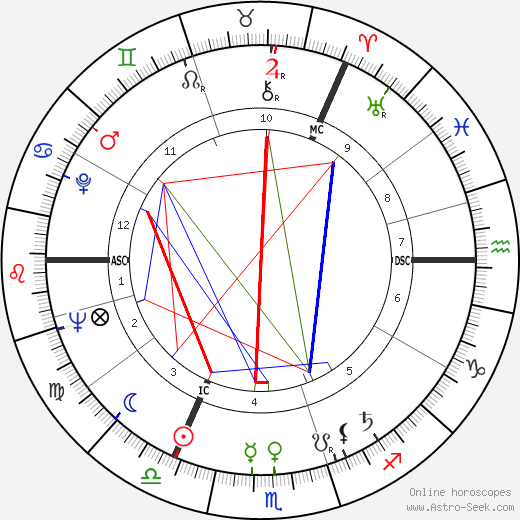 David Wright Young tema natale, oroscopo, David Wright Young oroscopi gratuiti, astrologia