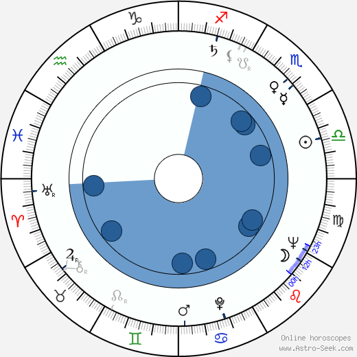 Einojuhani Rautavaara wikipedia, horoscope, astrology, instagram