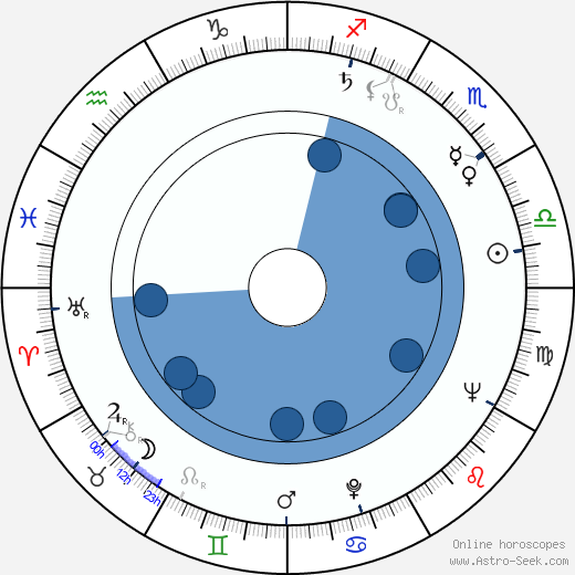 Eliška Kuchařová wikipedia, horoscope, astrology, instagram